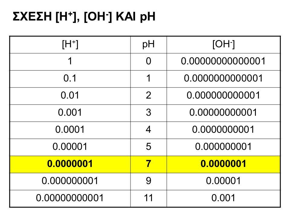 ΣΧΕΣΗ [Η+], [OH-] ΚΑΙ pH [H+] pH [OH-] 1 0.00000000000001 0.1